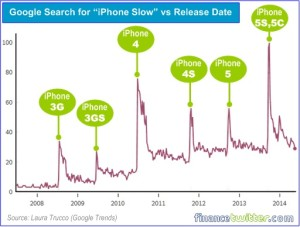 """Ogni volta che esce un nuovo modello di Iphone su Google si nota che la ricerca delle parole """"iphone slow"""" impenna vertiginosamente"""