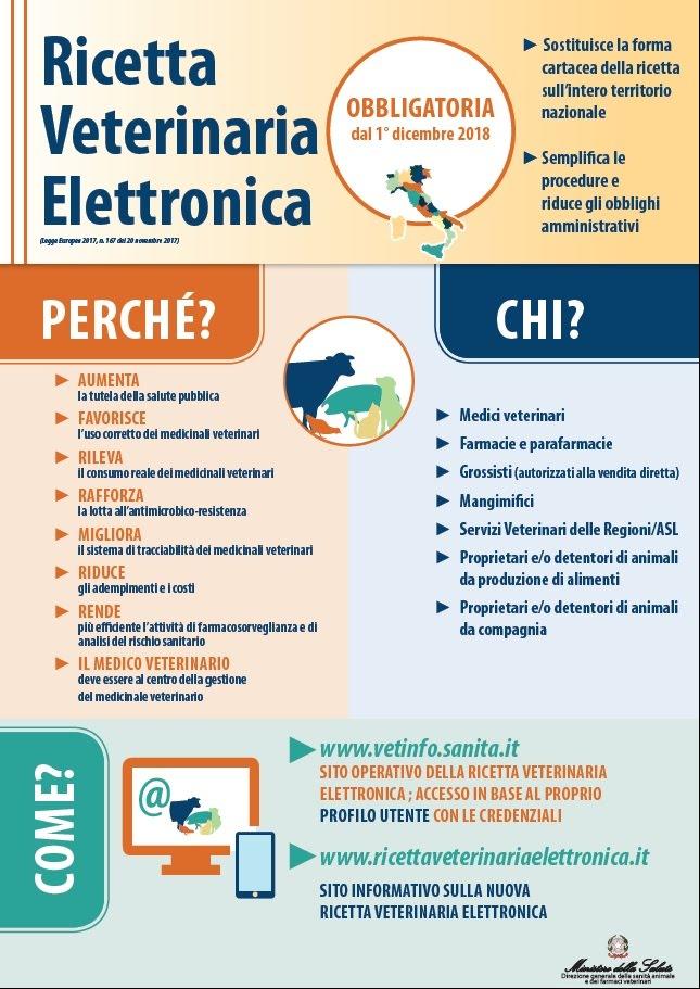 Wiki Federfarma Ricetta Elettronica Veterinaria.Ricetta Veterinaria Elettronica Senza Linea